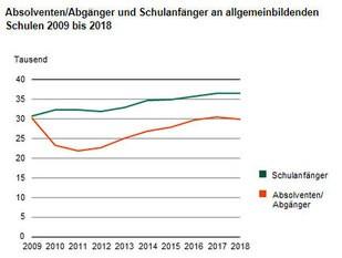 © Statistisches Landesamt des Freistaates Sachsen