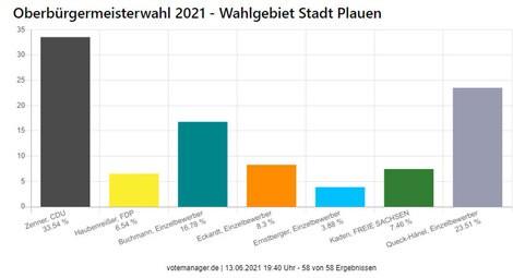 © https://wahlen.plauen.de/