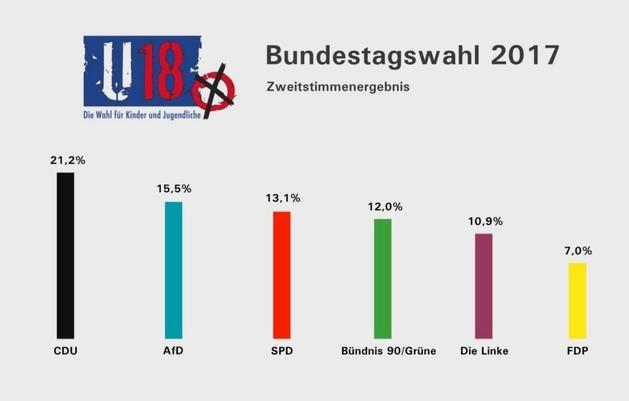 u18, wahlen, ergebnis, diagramm, © Sachsen Fernsehen