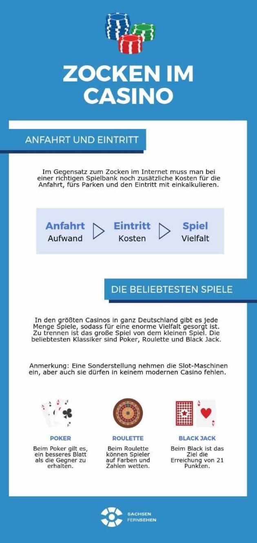 In einer Spielbank gibt es viel zu entdecken, © Infografikquelle: sachsen-fernsehen.de